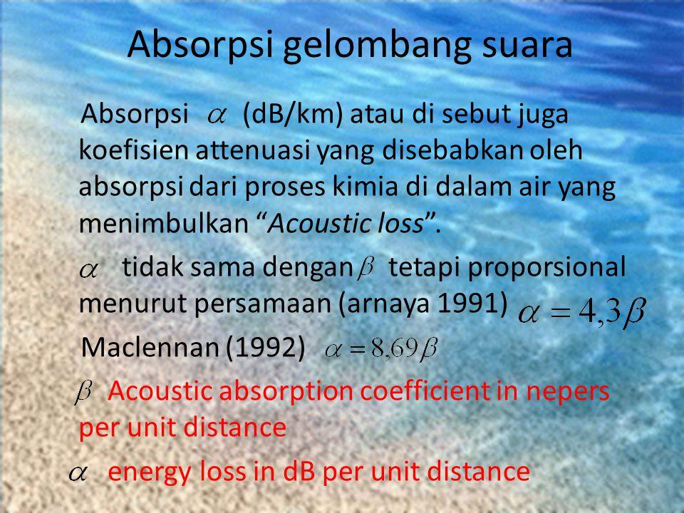 Absorpsi gelombang suara