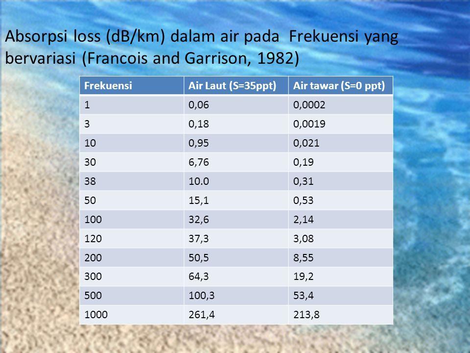 Absorpsi loss (dB/km) dalam air pada Frekuensi yang bervariasi (Francois and Garrison, 1982)