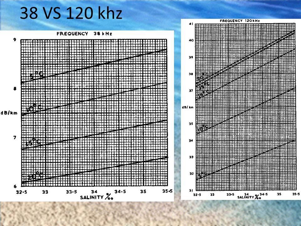38 VS 120 khz