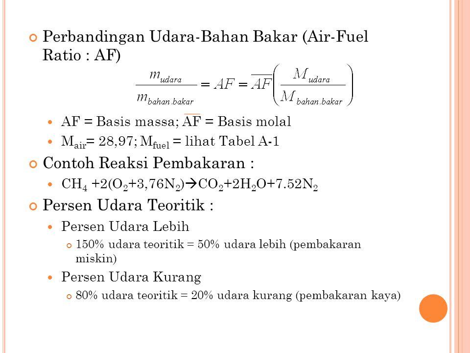 Perbandingan Udara-Bahan Bakar (Air-Fuel Ratio : AF)