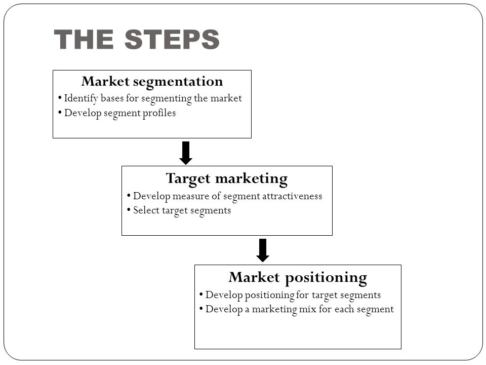 THE STEPS Target marketing Market positioning Market segmentation