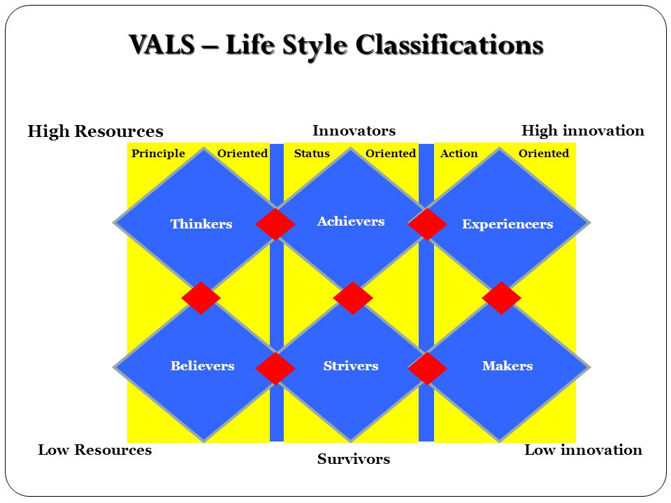 VALS – Life Style Classifications