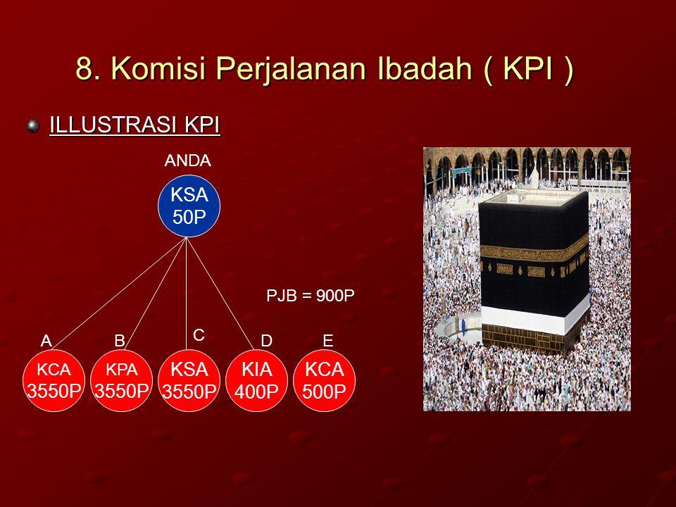 8. Komisi Perjalanan Ibadah ( KPI )