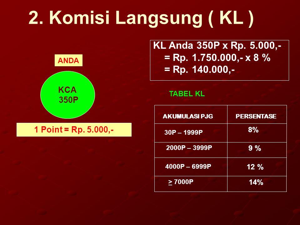 2. Komisi Langsung ( KL ) KL Anda 350P x Rp. 5.000,-