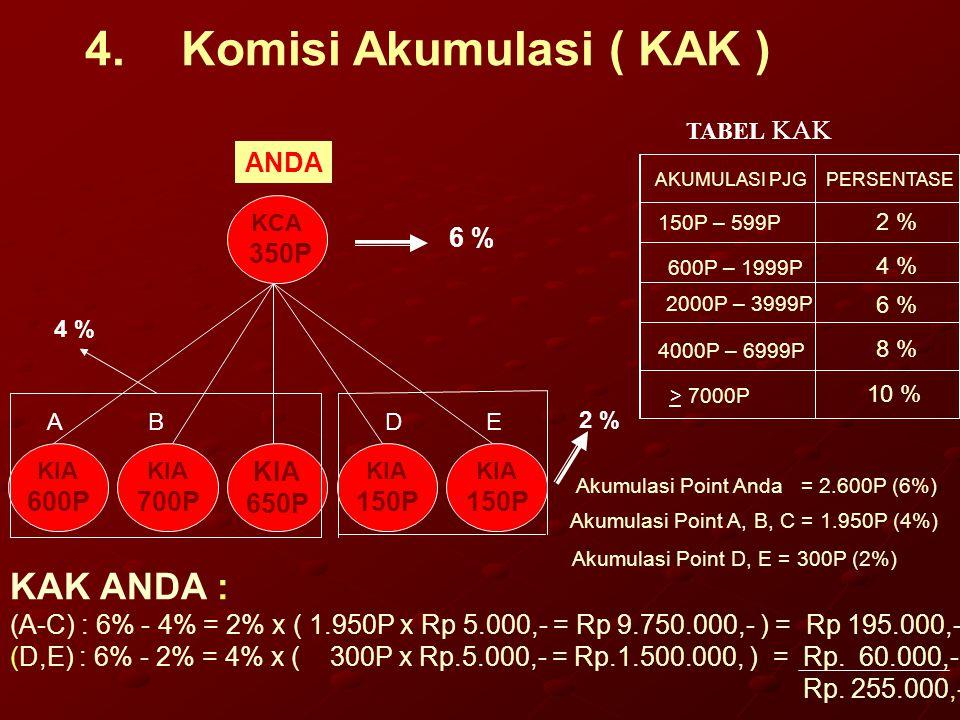 4. Komisi Akumulasi ( KAK )