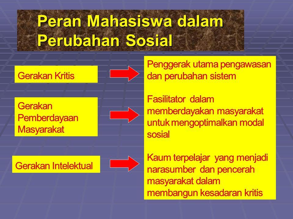 Peran Mahasiswa dalam Perubahan Sosial