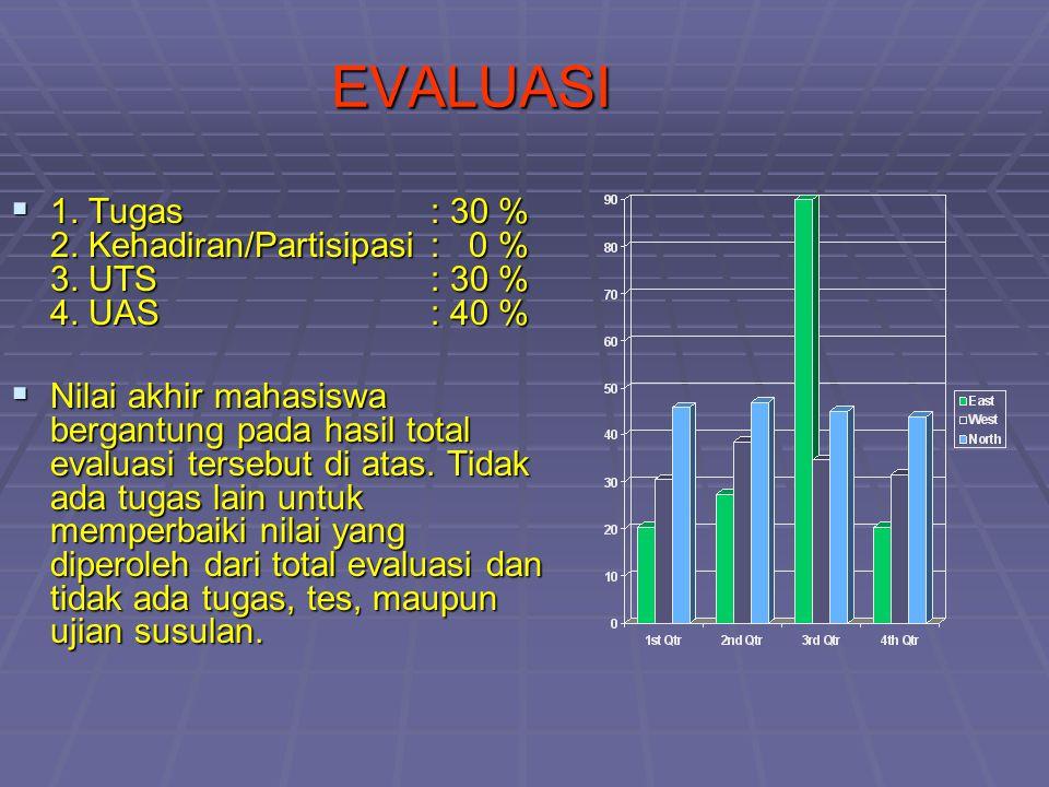 EVALUASI 1. Tugas : 30 % 2. Kehadiran/Partisipasi : 0 % 3. UTS : 30 % 4. UAS : 40 %
