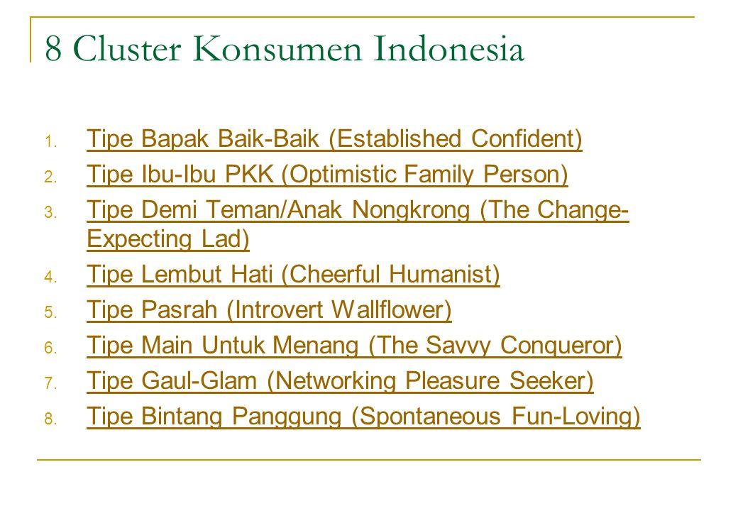 8 Cluster Konsumen Indonesia