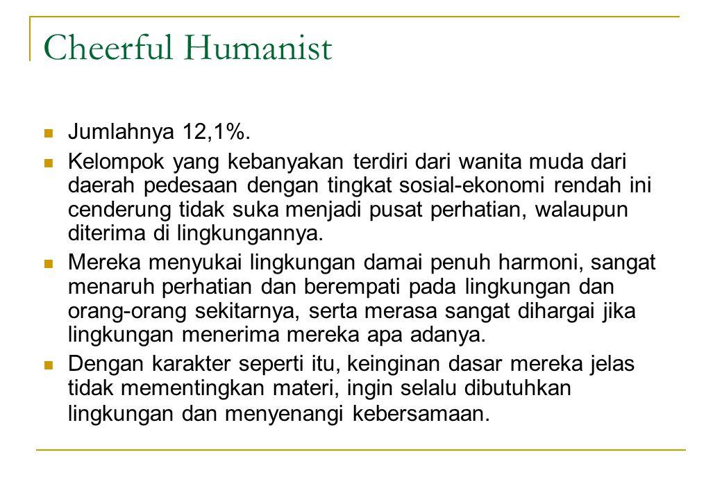 Cheerful Humanist Jumlahnya 12,1%.
