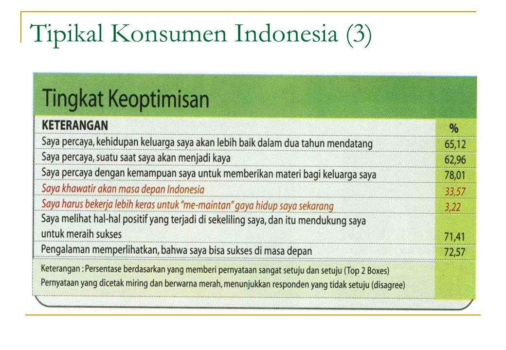 Tipikal Konsumen Indonesia (3)