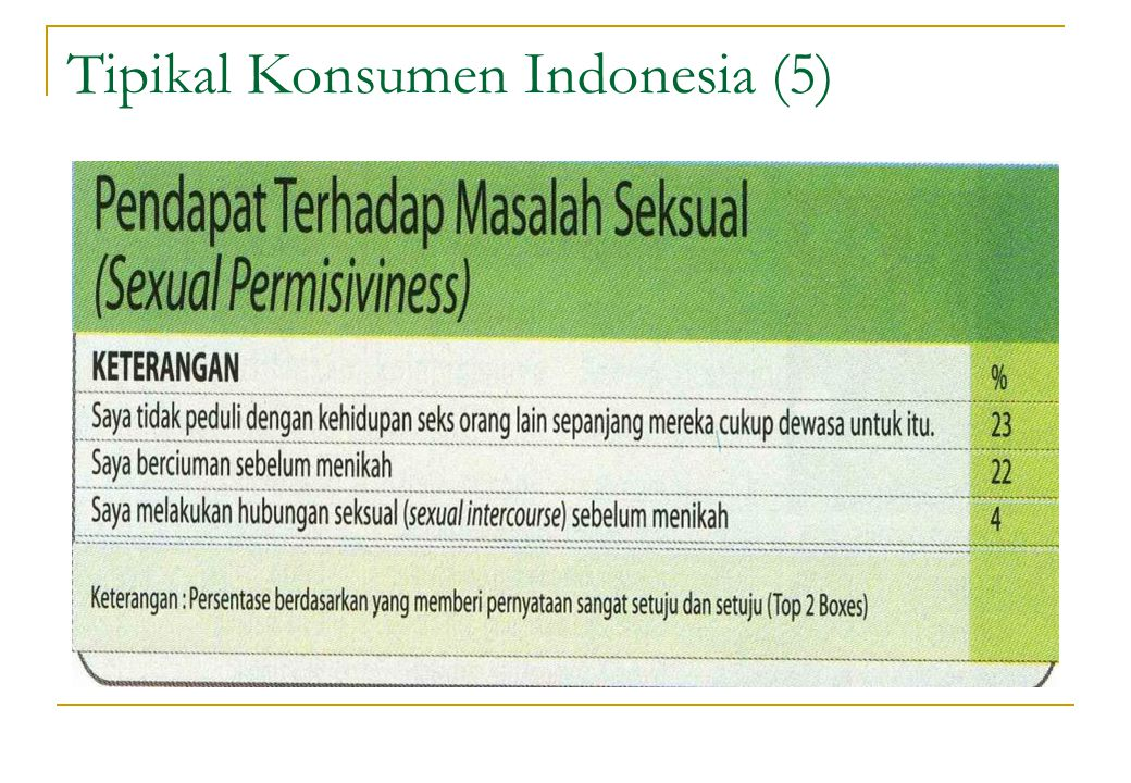 Tipikal Konsumen Indonesia (5)