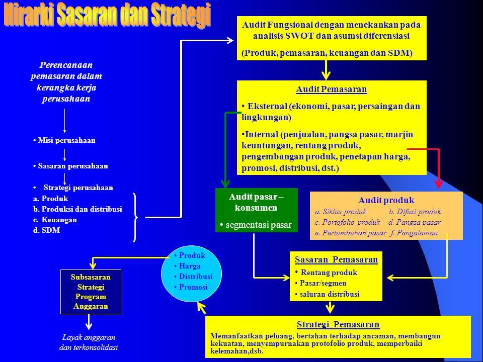 Hirarki Sasaran dan Strategi