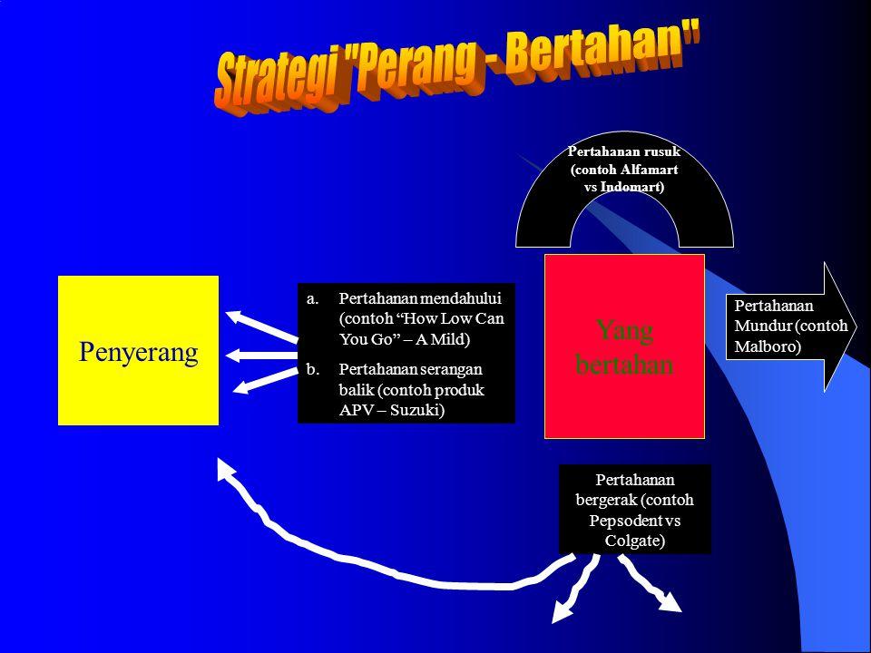Pertahanan rusuk (contoh Alfamart vs Indomart)