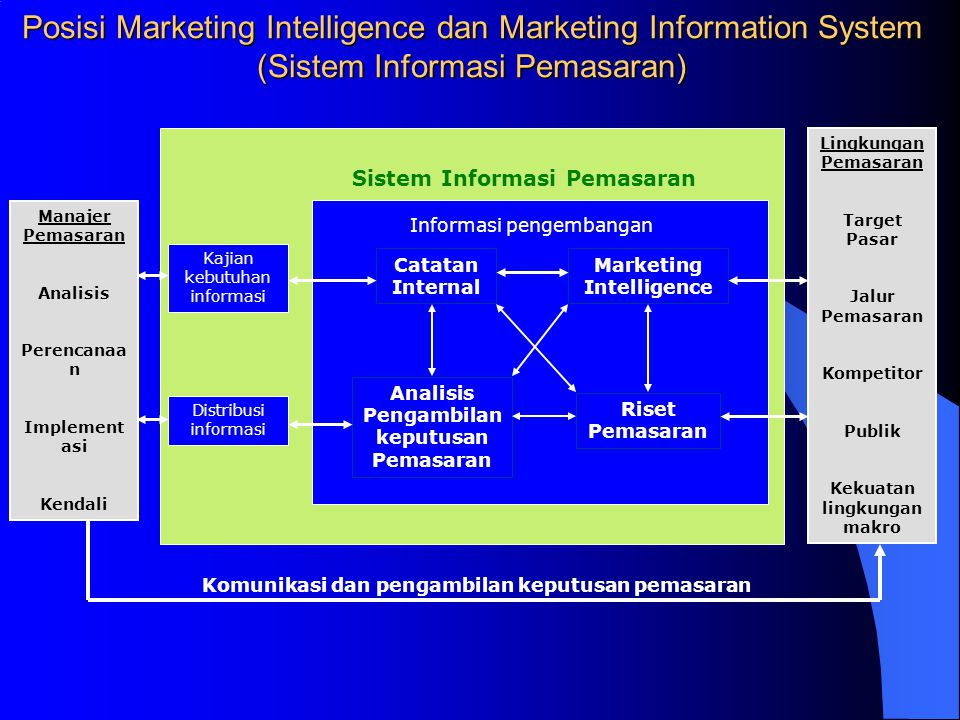 Posisi Marketing Intelligence dan Marketing Information System (Sistem Informasi Pemasaran)