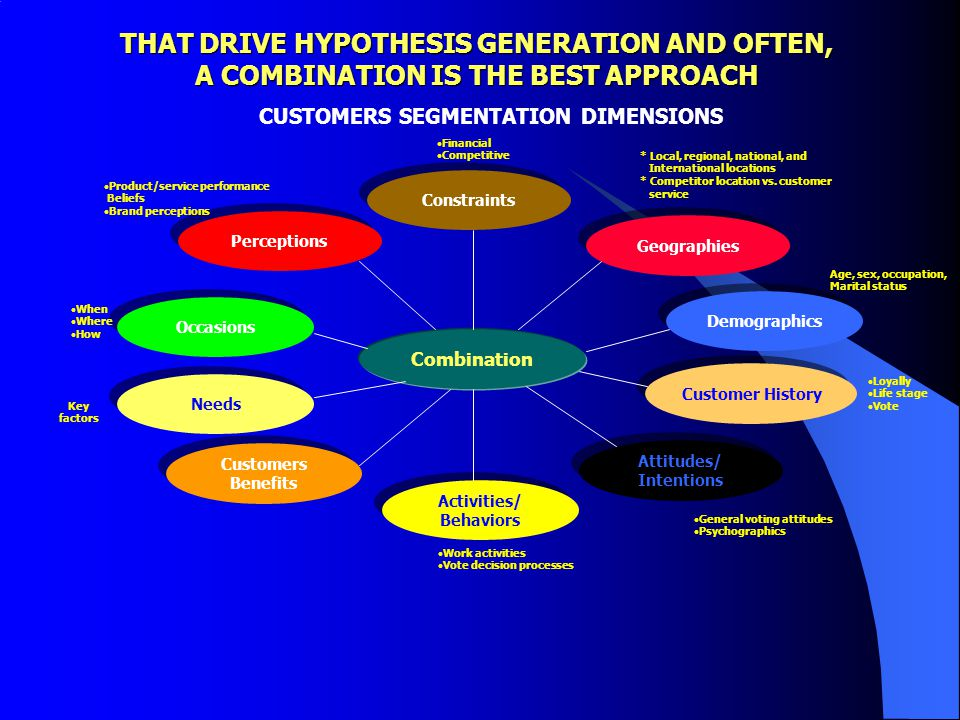 THAT DRIVE HYPOTHESIS GENERATION AND OFTEN,