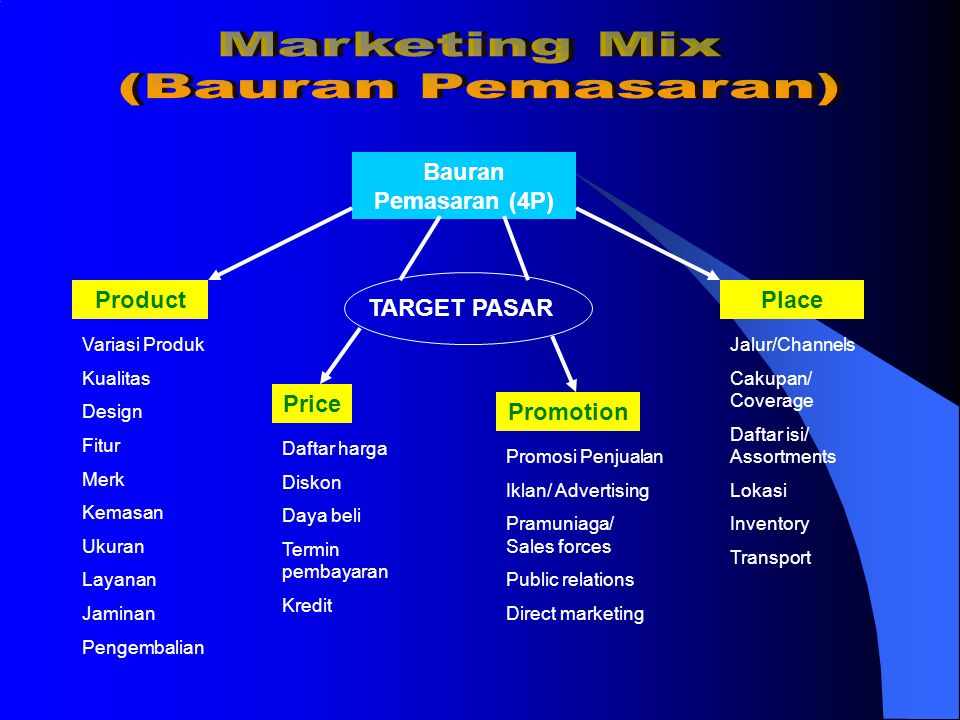 Marketing Mix (Bauran Pemasaran) Bauran Pemasaran (4P) Product Place