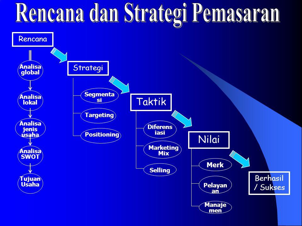 Rencana dan Strategi Pemasaran