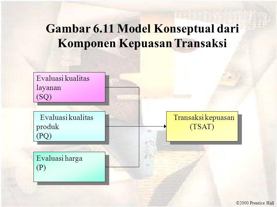 Gambar 6.11 Model Konseptual dari Komponen Kepuasan Transaksi