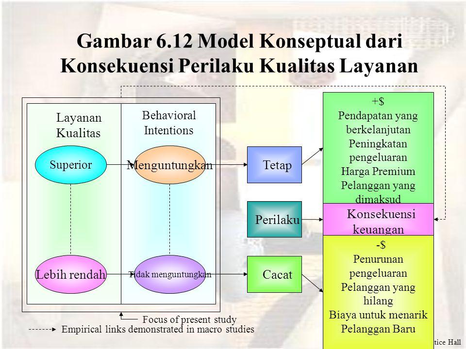 Gambar 6.12 Model Konseptual dari Konsekuensi Perilaku Kualitas Layanan