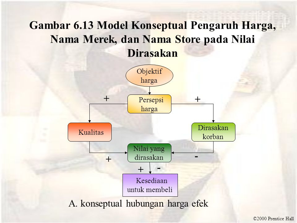 Gambar 6.13 Model Konseptual Pengaruh Harga, Nama Merek, dan Nama Store pada Nilai Dirasakan