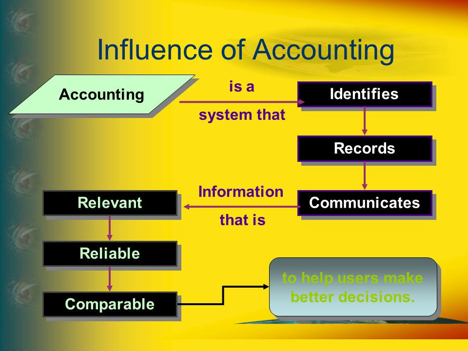 Influence of Accounting