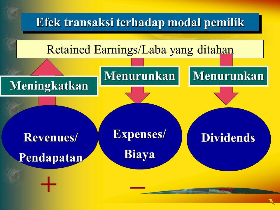 Efek transaksi terhadap modal pemilik