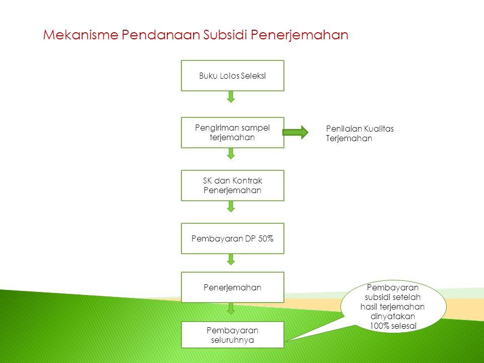 Mekanisme Pendanaan Subsidi Penerjemahan