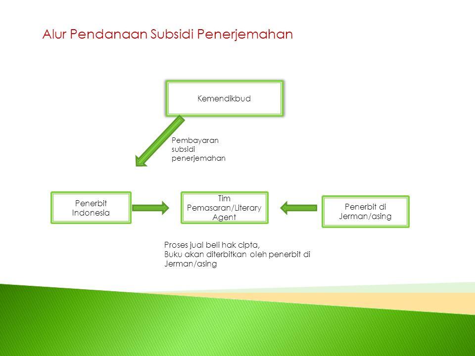 Alur Pendanaan Subsidi Penerjemahan