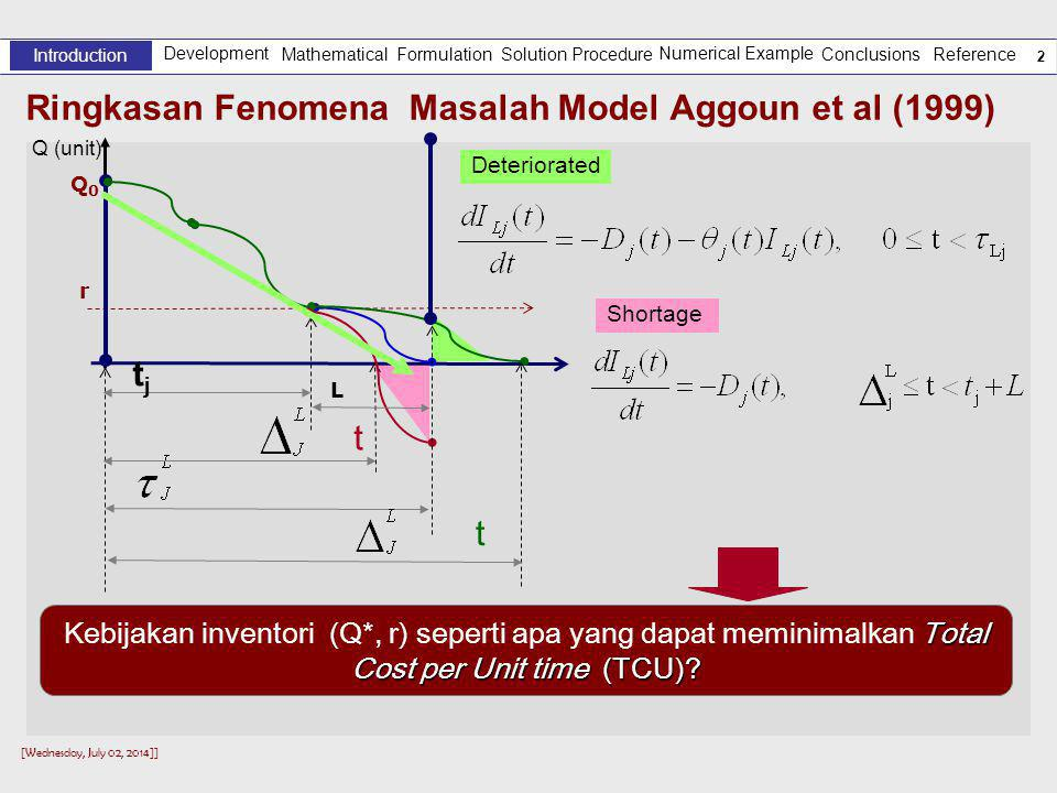 Ringkasan Fenomena Masalah Model Aggoun et al (1999)