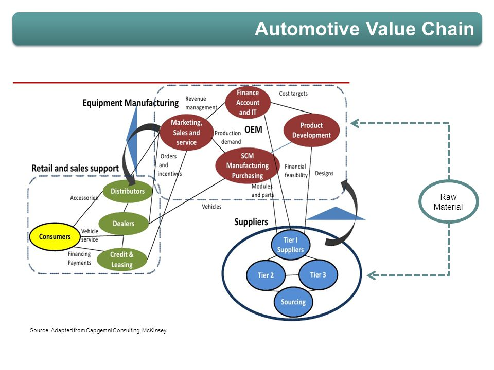 Automotive Value Chain