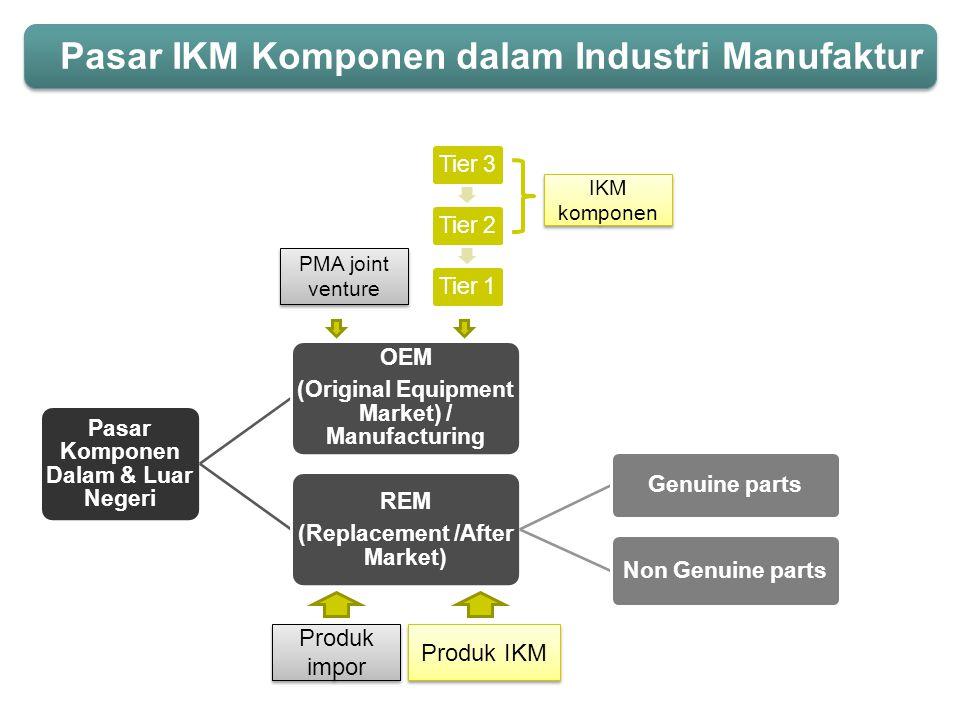 Pasar IKM Komponen dalam Industri Manufaktur