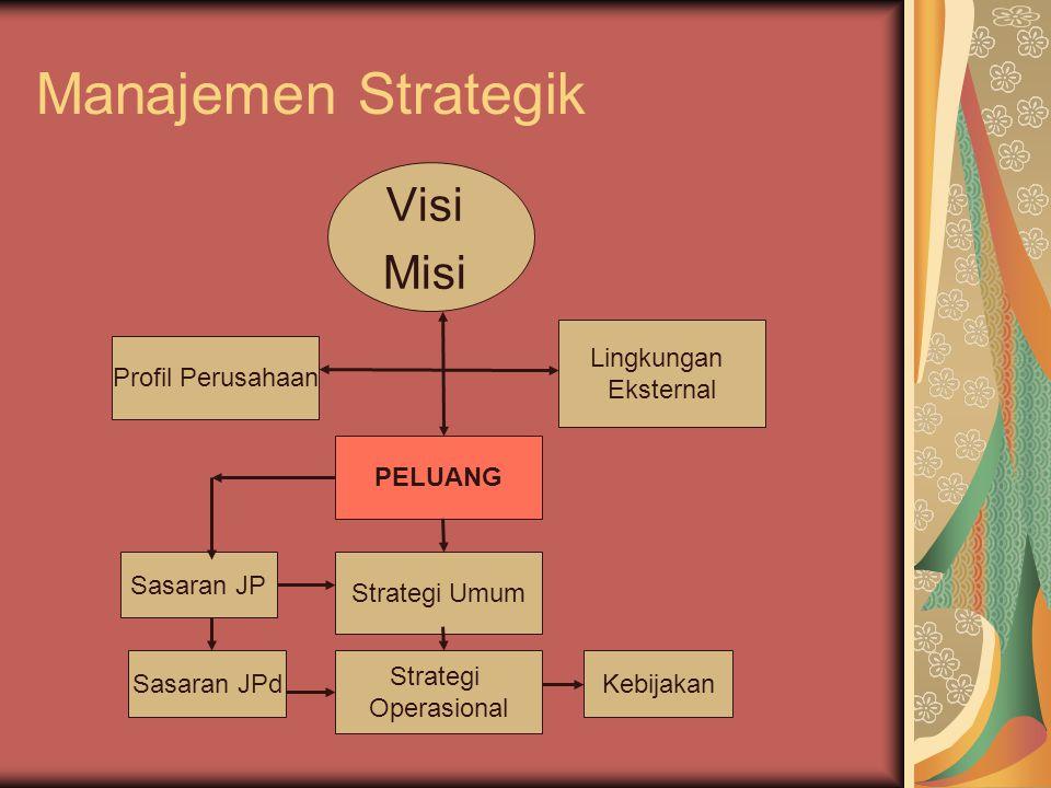Manajemen Strategik Visi Misi Lingkungan Eksternal Profil Perusahaan