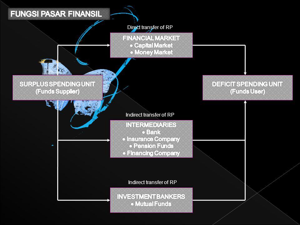FUNGSI PASAR FINANSIL FINANCIAL MARKET Capital Market Money Market