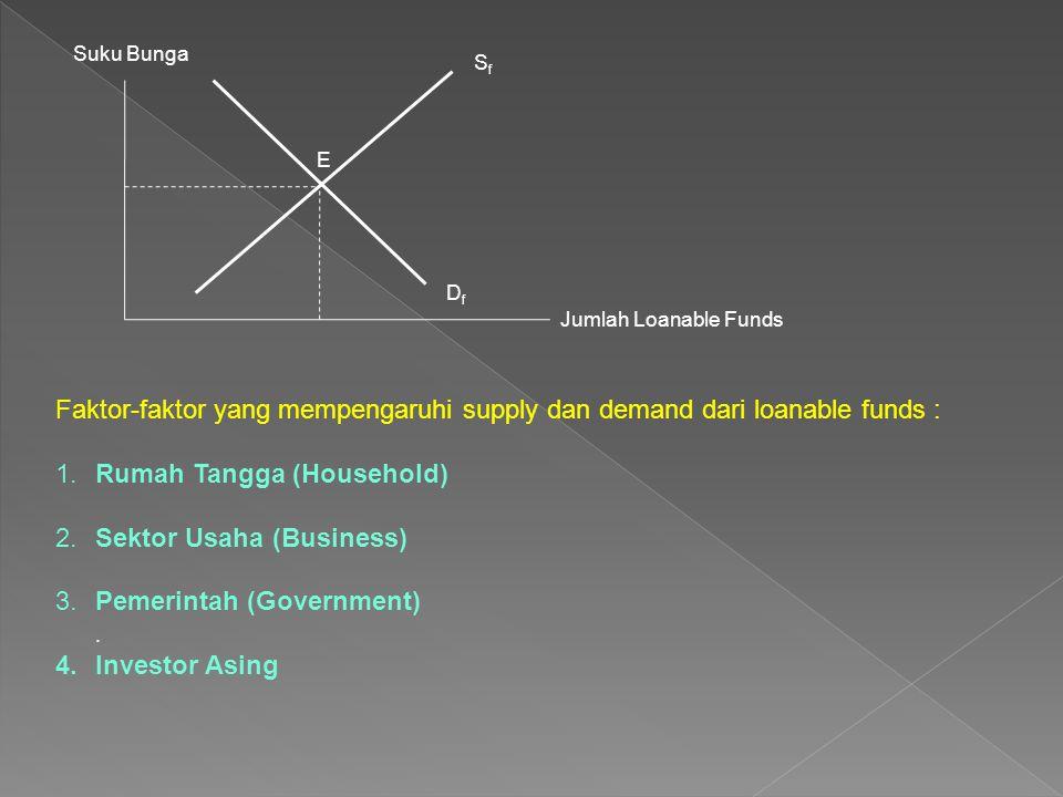 1. Rumah Tangga (Household) 2. Sektor Usaha (Business)