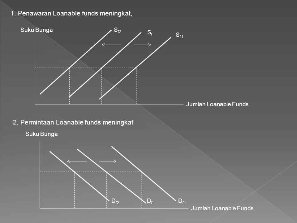 1. Penawaran Loanable funds meningkat,
