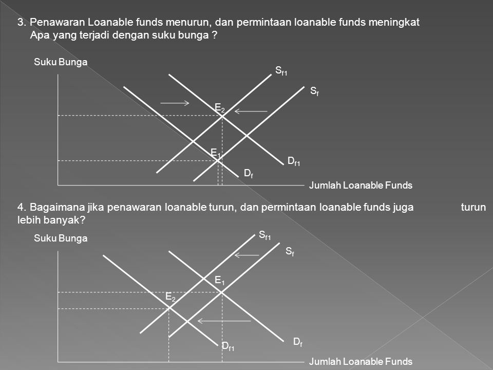 3. Penawaran Loanable funds menurun, dan permintaan loanable funds meningkat Apa yang terjadi dengan suku bunga