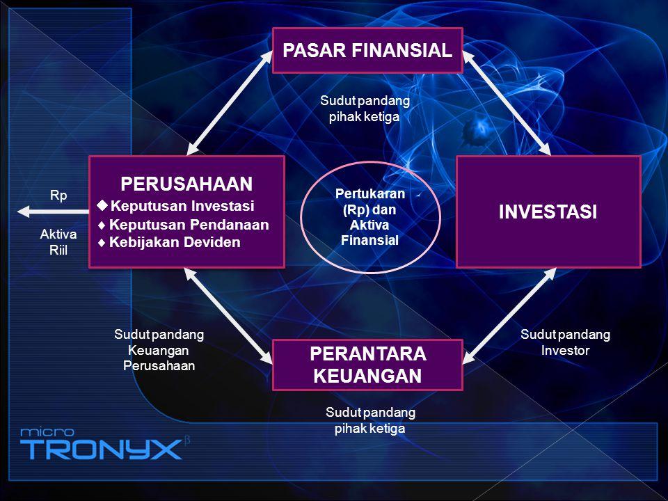 Pertukaran (Rp) dan Aktiva Finansial
