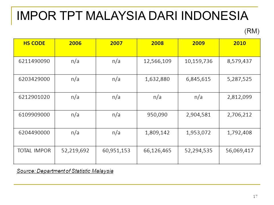 IMPOR TPT MALAYSIA DARI INDONESIA