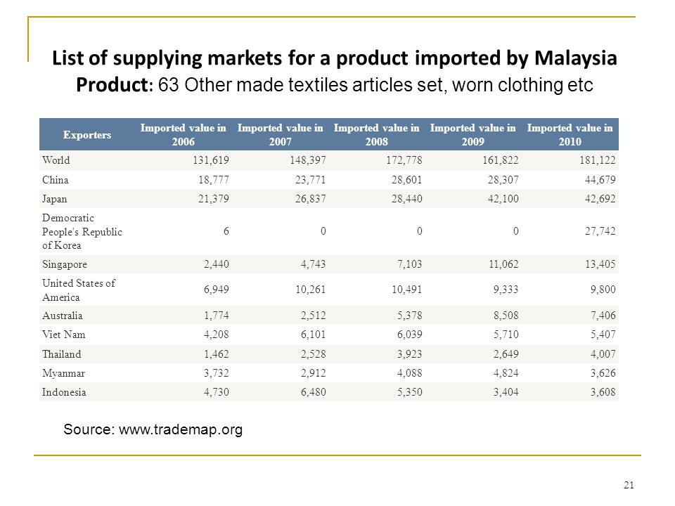 List of supplying markets for a product imported by Malaysia