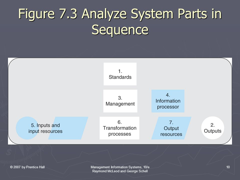 Figure 7.3 Analyze System Parts in Sequence