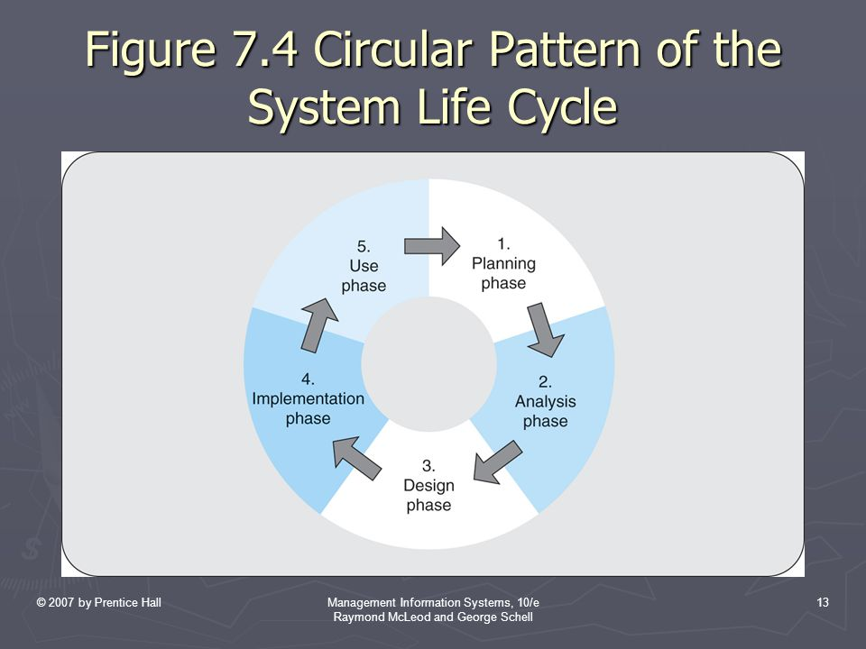 Figure 7.4 Circular Pattern of the System Life Cycle