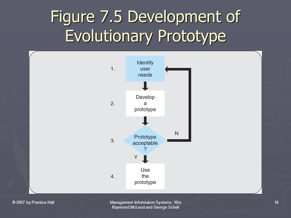 Figure 7.5 Development of Evolutionary Prototype