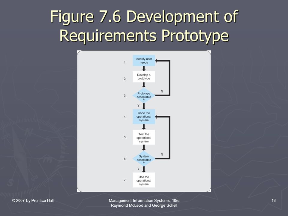 Figure 7.6 Development of Requirements Prototype
