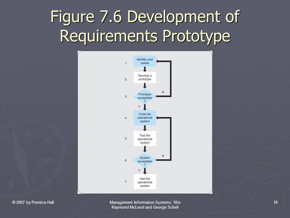 Figure 7.6 Development of Requirements Prototype