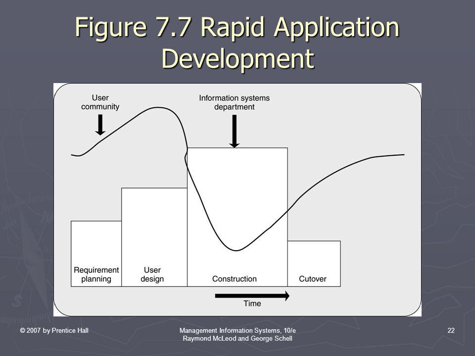 Figure 7.7 Rapid Application Development