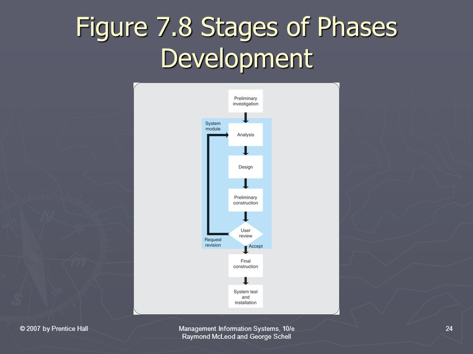 Figure 7.8 Stages of Phases Development