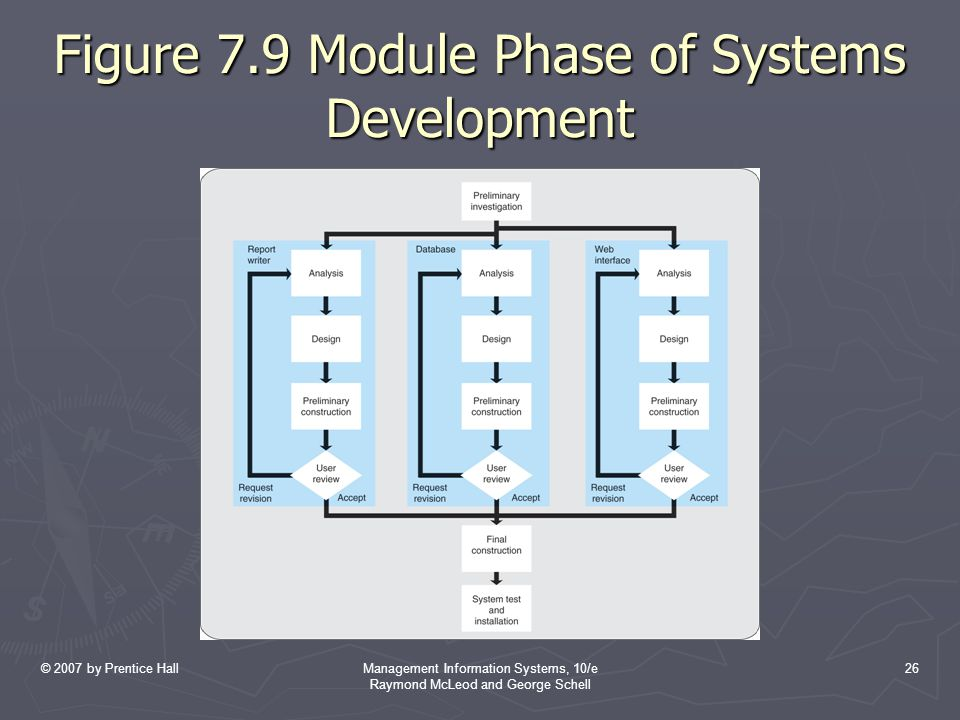 Figure 7.9 Module Phase of Systems Development