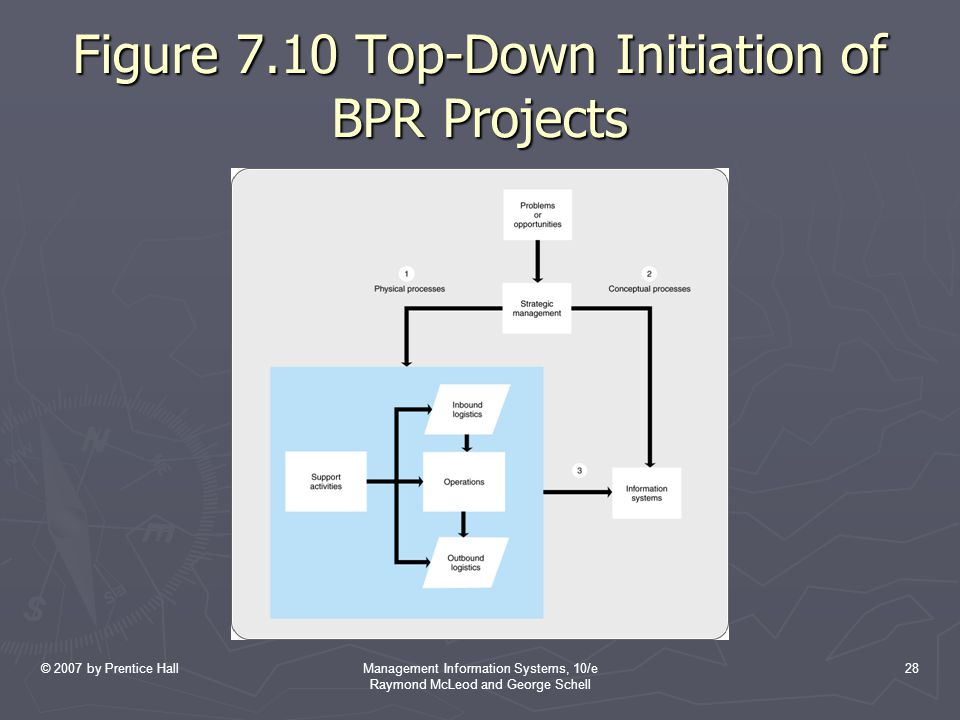 Figure 7.10 Top-Down Initiation of BPR Projects