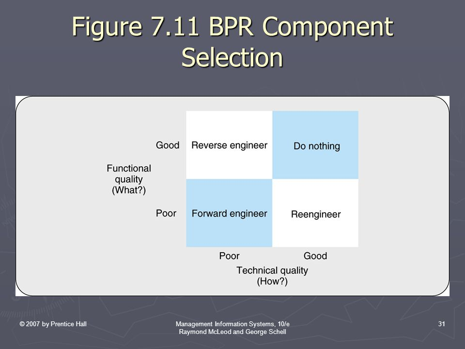 Figure 7.11 BPR Component Selection