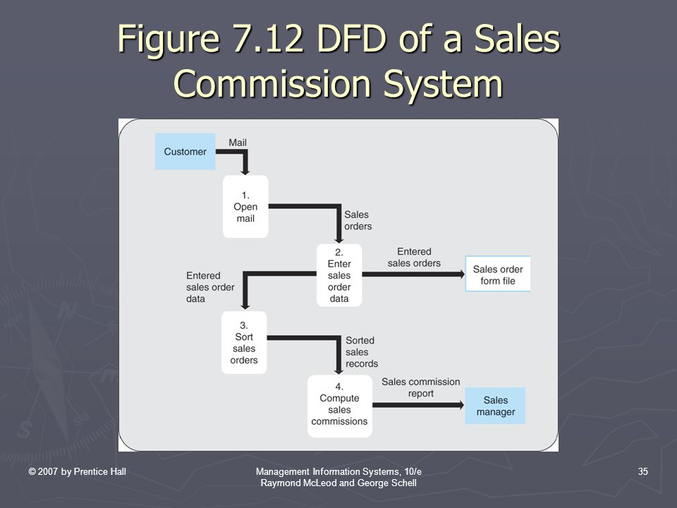 Figure 7.12 DFD of a Sales Commission System